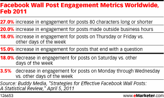 Facebook Marketing: Engagement