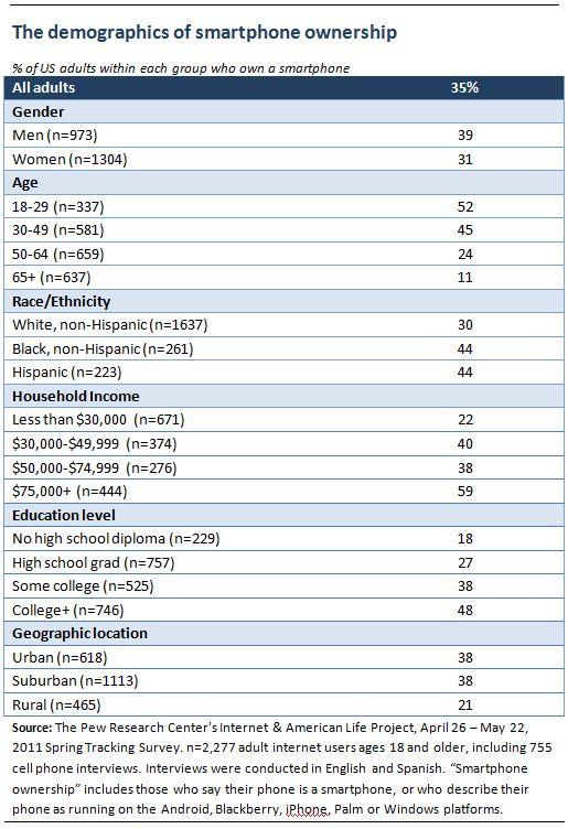 Smartphone Demographics
