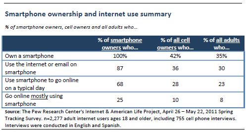 Smartphone Ownership and Use